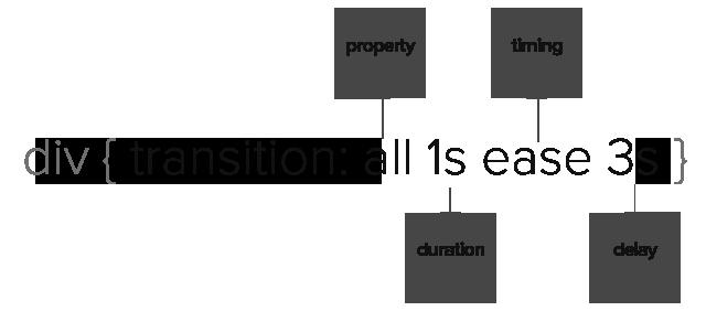 Transition 속성을 CSS 구문으로 나타낸 요약 그림입니다. transition: all 2s ease 3s라고 적혀있습니다.